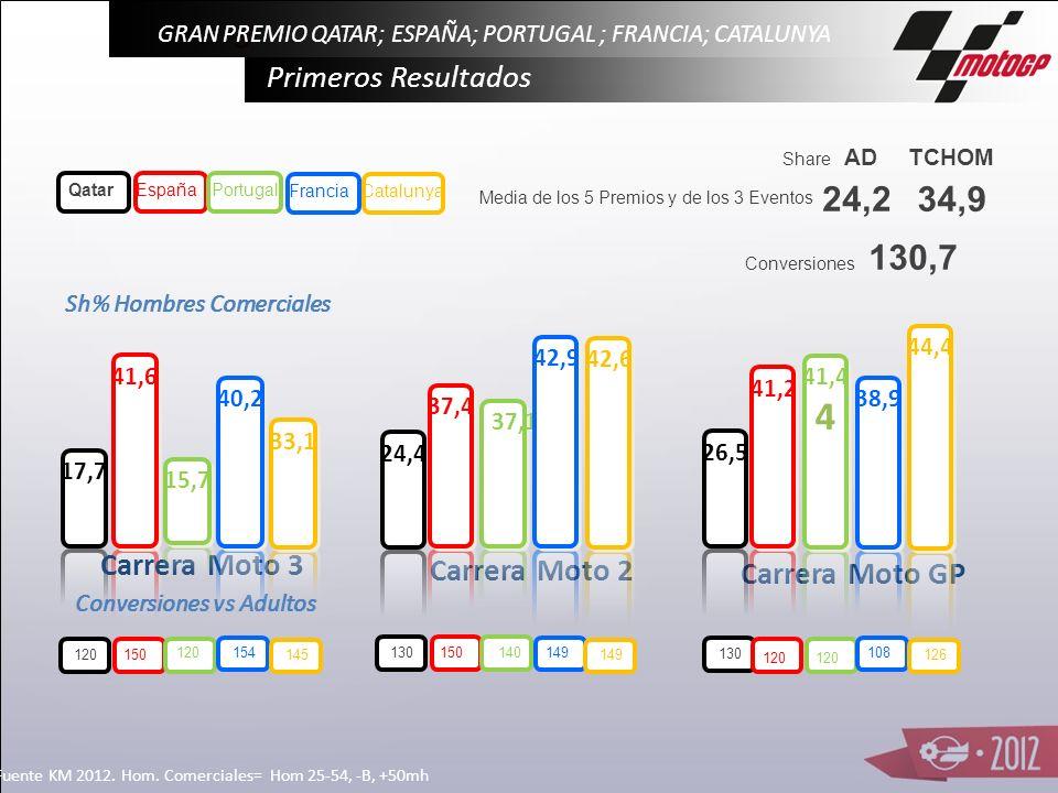 Evolución Carreras Adultos en Domingo MOTO3 MOTO3 MOTO2 Y MOTO GP (media) Fecha: 8 y 29 Abril-6 y 20 Mayo y 3 Junio 2012. Ámbito: Pen y Bal. Fuente: K