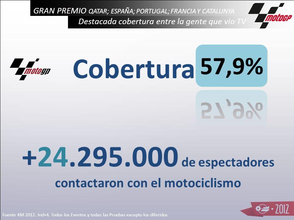 Sh% Hombres Comerciales Carrera Moto 2 Conversiones vs Adultos Carrera Moto 3 Fuente KM 2012. Hom. Comerciales= Hom 25-54, -B, +50mh Carrera Moto GP 1