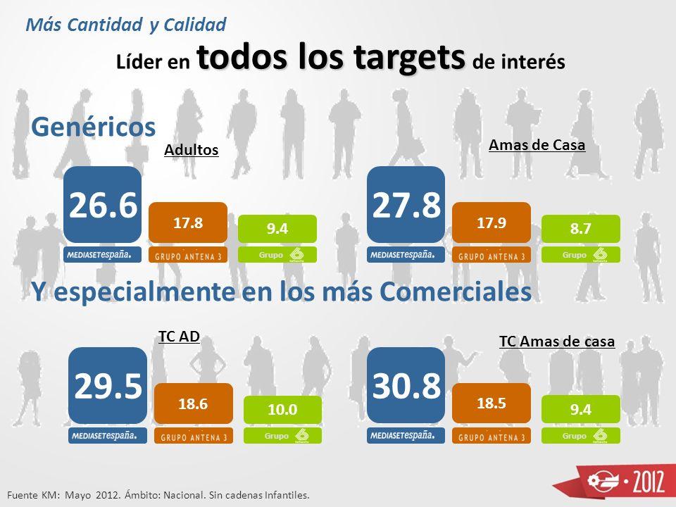 Primavera-Verano 2012 Módulo + ++ Compromiso Empaginación Campañas de Apoyo a las Marcas