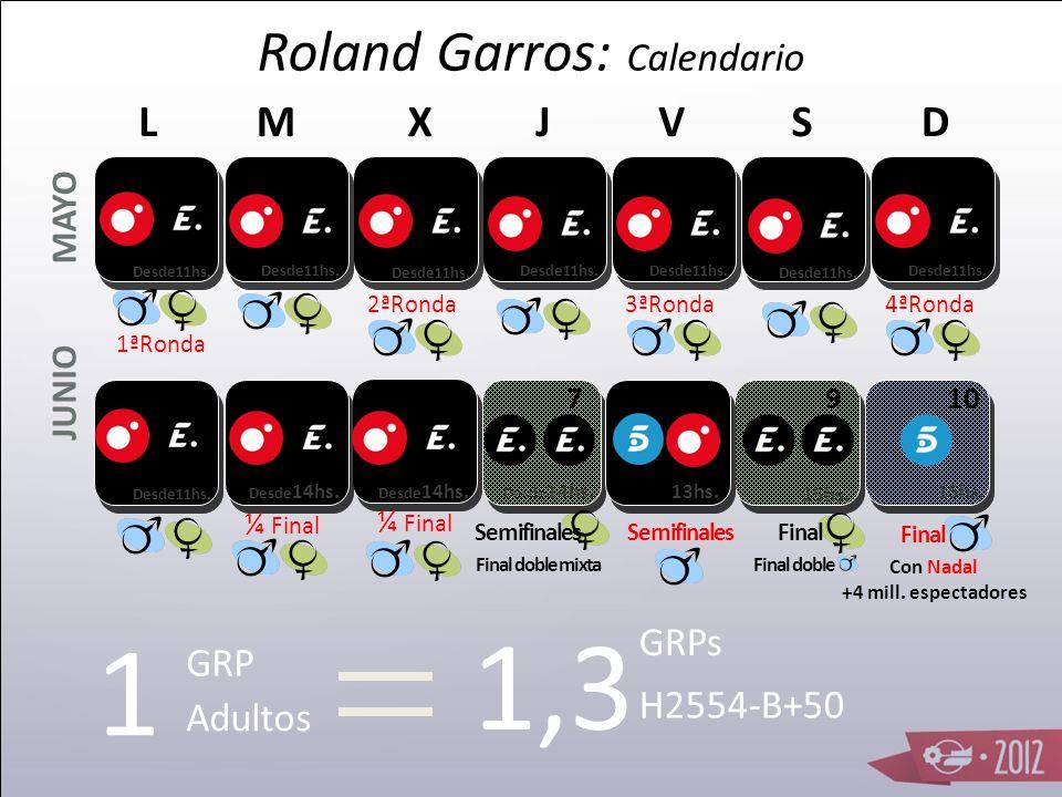 Mediaset Sport adquiere los derechos deportivos de uno de los torneos de Grand Slam más prestigiosos de la ATP. Nadal campeón 6 veces: 2005, 2006, 200