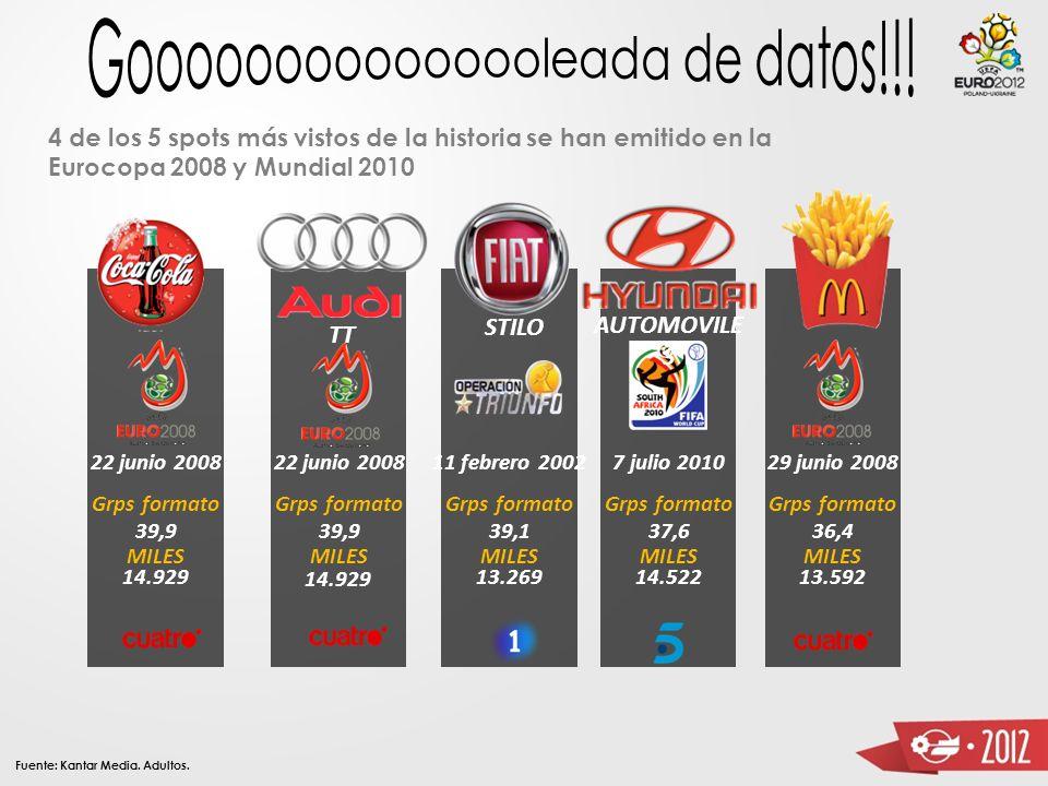 14.482.000 espectadores - 80,9% - El partido más visto de la historia Final de la Eurocopa 17.690.000 espectadores - 88,6% - Minuto más visto de la hi
