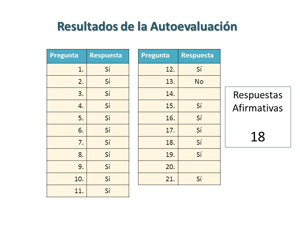 Resultados de la Autoevaluación PreguntaRespuestaPreguntaRespuesta 1.Sí12.Sí 2.Sí13.No 3.Sí14. 4.Sí15.Sí 5.Sí16.Sí 6.Sí17.Sí 7.Sí18.Sí 8.Sí19.Sí 9.Sí2