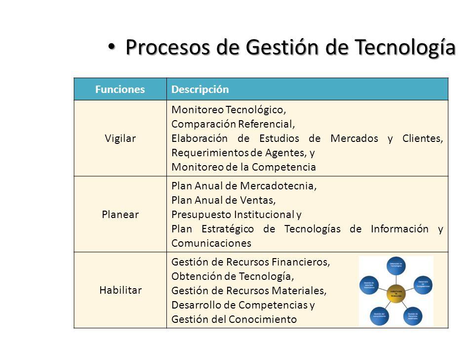 FuncionesDescripción Vigilar Monitoreo Tecnológico, Comparación Referencial, Elaboración de Estudios de Mercados y Clientes, Requerimientos de Agentes