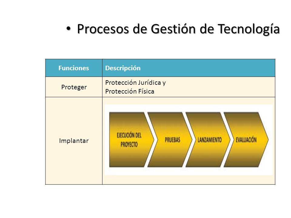 Procesos de Gestión de Tecnología Procesos de Gestión de Tecnología FuncionesDescripción Proteger Protección Jurídica y Protección Física ImplantarSí