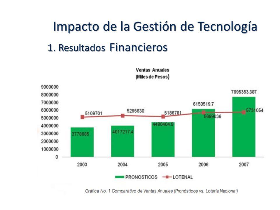 Impacto de la Gestión de Tecnología 1. Resultados Financieros