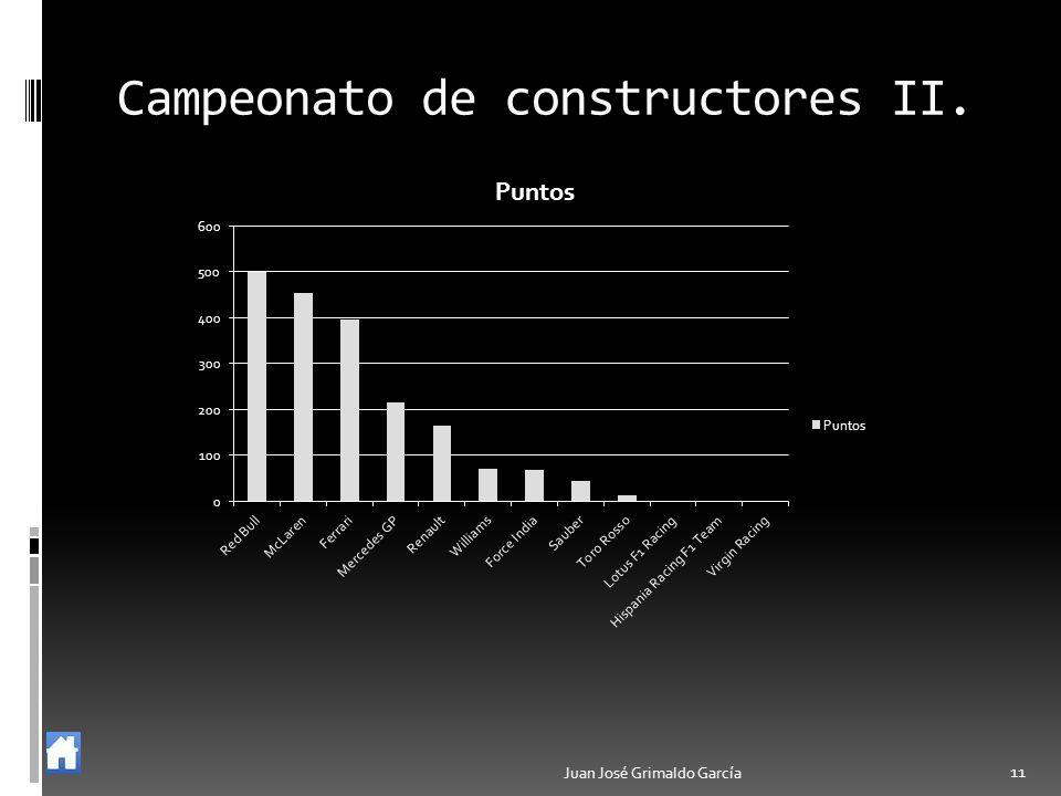 Campeonato de constructores II. Juan José Grimaldo García 11