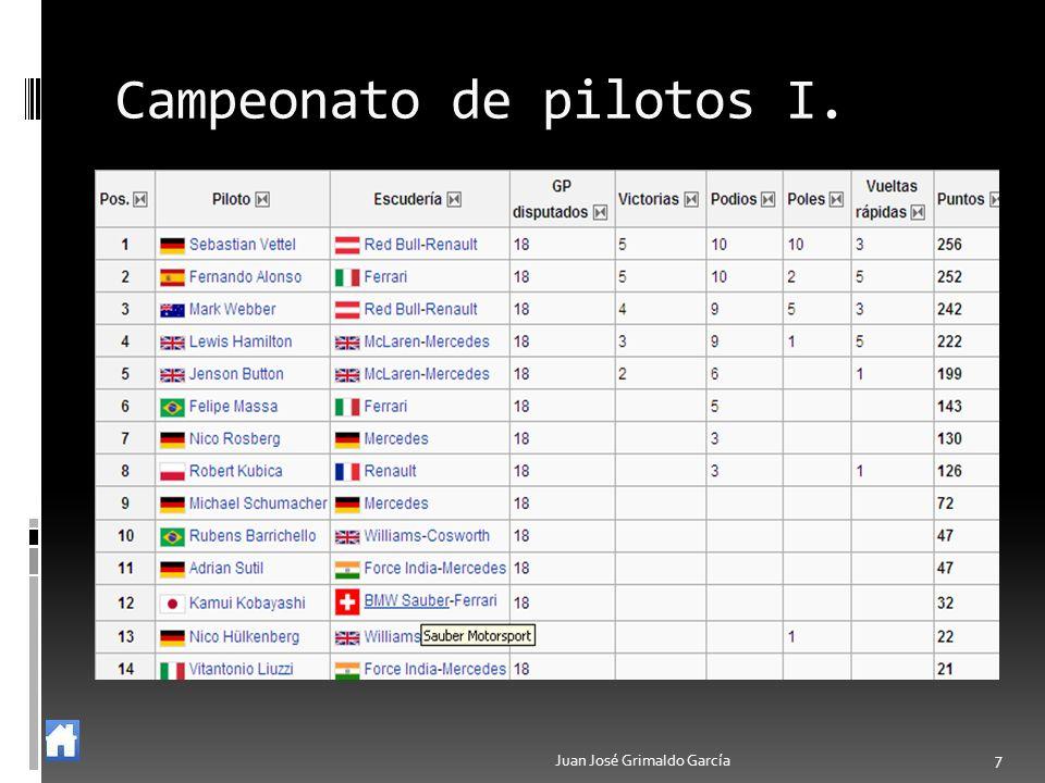 Juan José Grimaldo García 7 Campeonato de pilotos I.