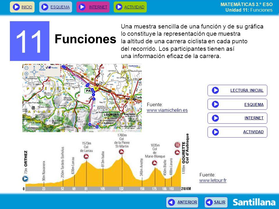 MATEMÁTICAS 3.º ESO Unidad 11: Funciones INICIOESQUEMA INTERNETACTIVIDAD ANTERIOR SALIR Perfil de una etapa de montaña El perfil de una etapa de una carrera ciclista es un ejemplo de repesentación gráfica de una función.
