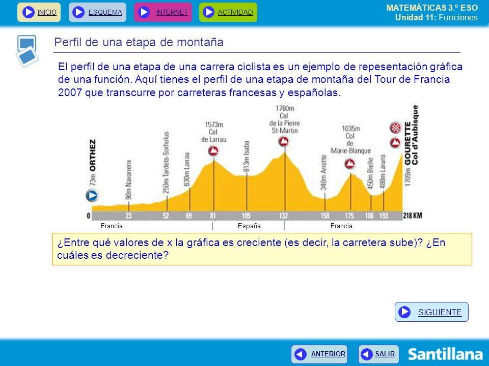 MATEMÁTICAS 3.º ESO Unidad 11: Funciones INICIOESQUEMA INTERNETACTIVIDAD ANTERIOR SALIR Perfil de una etapa de montaña El perfil de una etapa de una c