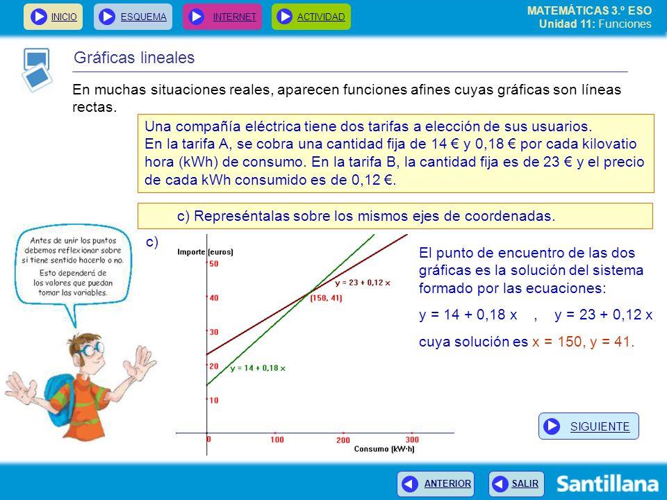 MATEMÁTICAS 3.º ESO Unidad 11: Funciones INICIOESQUEMA INTERNETACTIVIDAD ANTERIOR SALIR Gráficas lineales En muchas situaciones reales, aparecen funci
