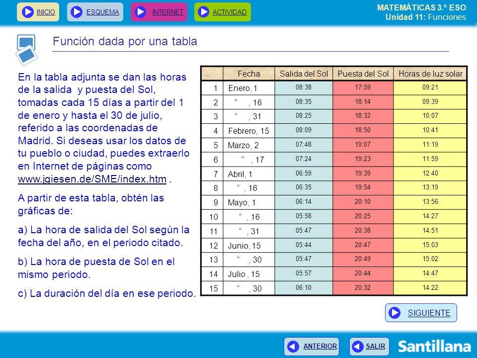 MATEMÁTICAS 3.º ESO Unidad 11: Funciones INICIOESQUEMA INTERNETACTIVIDAD ANTERIOR SALIR Función dada por una tabla En la tabla adjunta se dan las hora