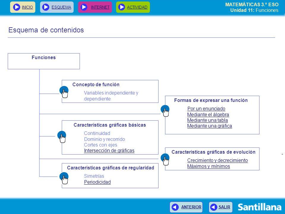 MATEMÁTICAS 3.º ESO Unidad 11: Funciones INICIOESQUEMA INTERNETACTIVIDAD ANTERIOR SALIR Actividad: La función lineal En Santillana-Chile elaboran, mediante el programa Microsoft Excel, una actividad sobre una función de la vida cotidiana Para conocerlo, sigue este enlace.enlace Dirección: http://www.santillana.cl/matematica/escenas/unidad4aa.htmhttp://www.santillana.cl/matematica/escenas/unidad4aa.htm