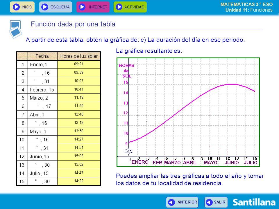 MATEMÁTICAS 3.º ESO Unidad 11: Funciones INICIOESQUEMA INTERNETACTIVIDAD ANTERIOR SALIR Función dada por una tabla A partir de esta tabla, obtén la gr