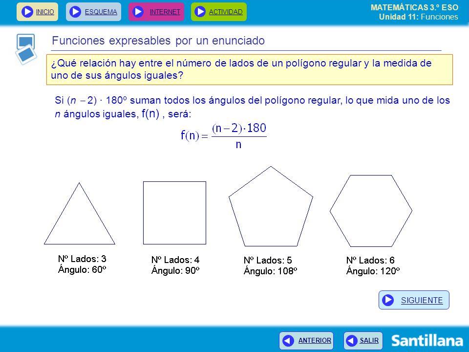 MATEMÁTICAS 3.º ESO Unidad 11: Funciones INICIOESQUEMA INTERNETACTIVIDAD ANTERIOR SALIR Funciones expresables por un enunciado ¿Qué relación hay entre el número de lados de un polígono regular y la medida de uno de sus ángulos iguales.