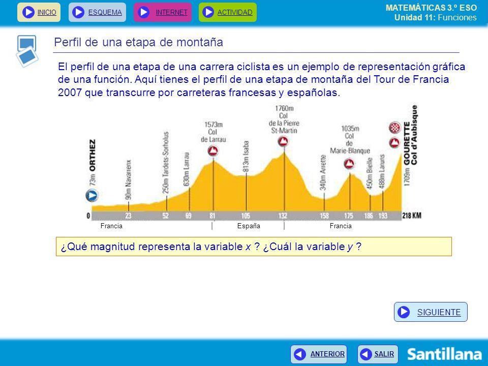 MATEMÁTICAS 3.º ESO Unidad 11: Funciones INICIOESQUEMA INTERNETACTIVIDAD ANTERIOR SALIR Perfil de una etapa de montaña El perfil de una etapa de una carrera ciclista es un ejemplo de representación gráfica de una función.