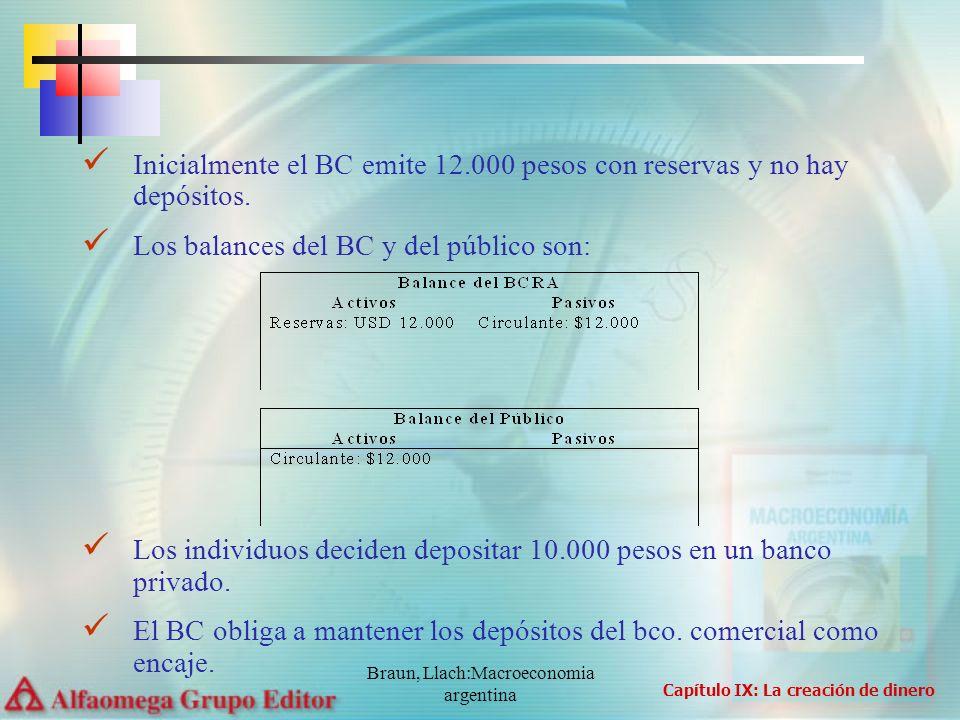 Braun, Llach:Macroeconomia argentina Inicialmente el BC emite 12.000 pesos con reservas y no hay depósitos. Los balances del BC y del público son: Los