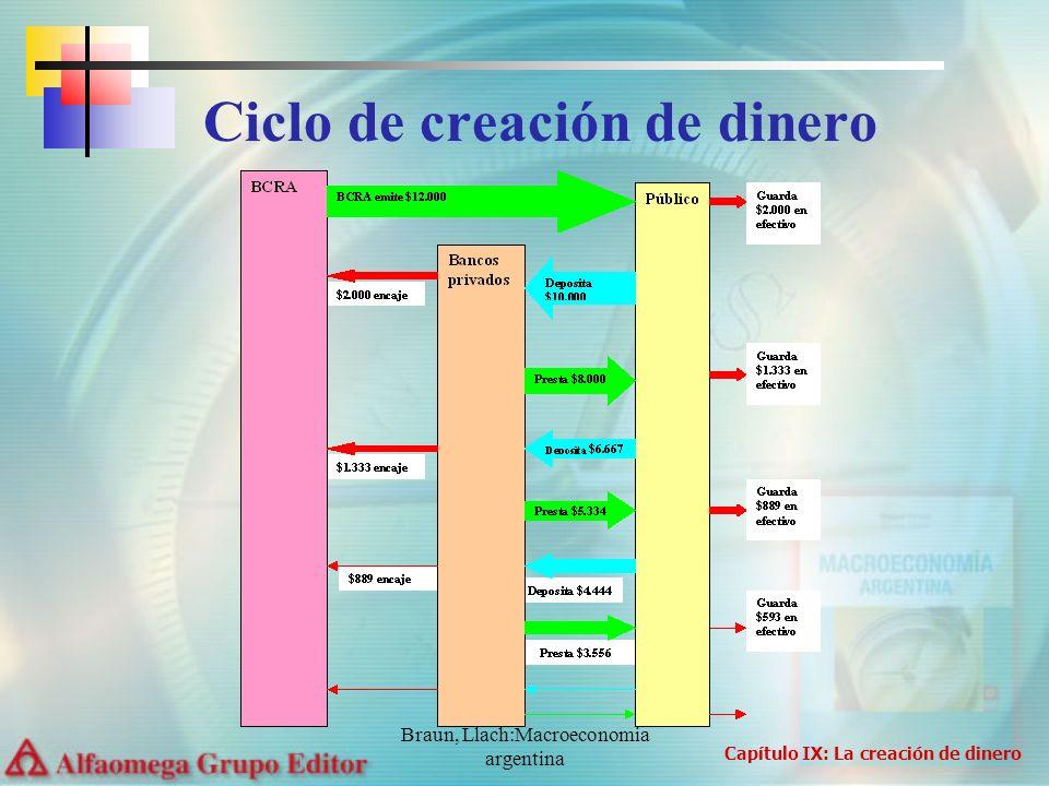 Braun, Llach:Macroeconomia argentina Ciclo de creación de dinero Capítulo IX: La creación de dinero