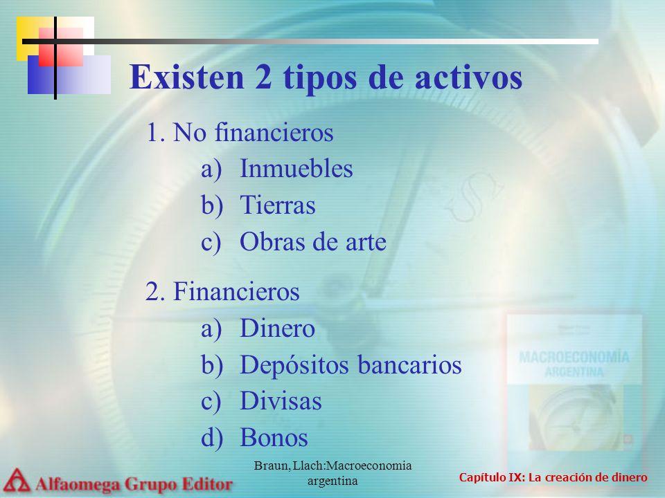 Braun, Llach:Macroeconomia argentina 1.No financieros a)Inmuebles b)Tierras c)Obras de arte 2. Financieros a)Dinero b)Depósitos bancarios c)Divisas d)