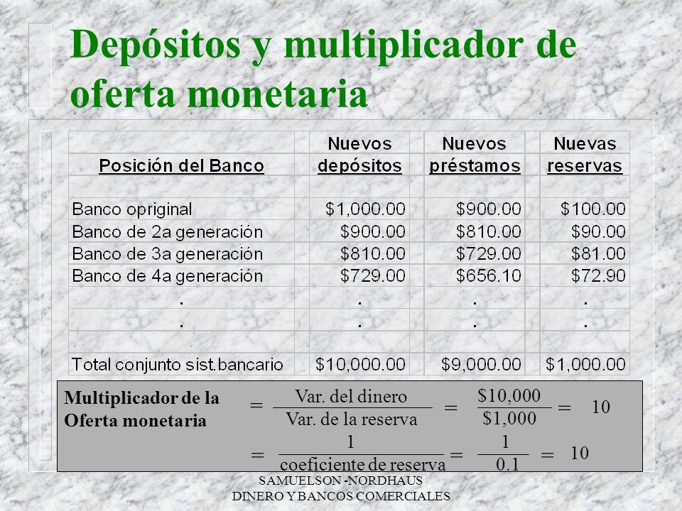 SAMUELSON -NORDHAUS DINERO Y BANCOS COMERCIALES Depósitos y multiplicador de oferta monetaria Multiplicador de la Oferta monetaria = Var. del dinero V