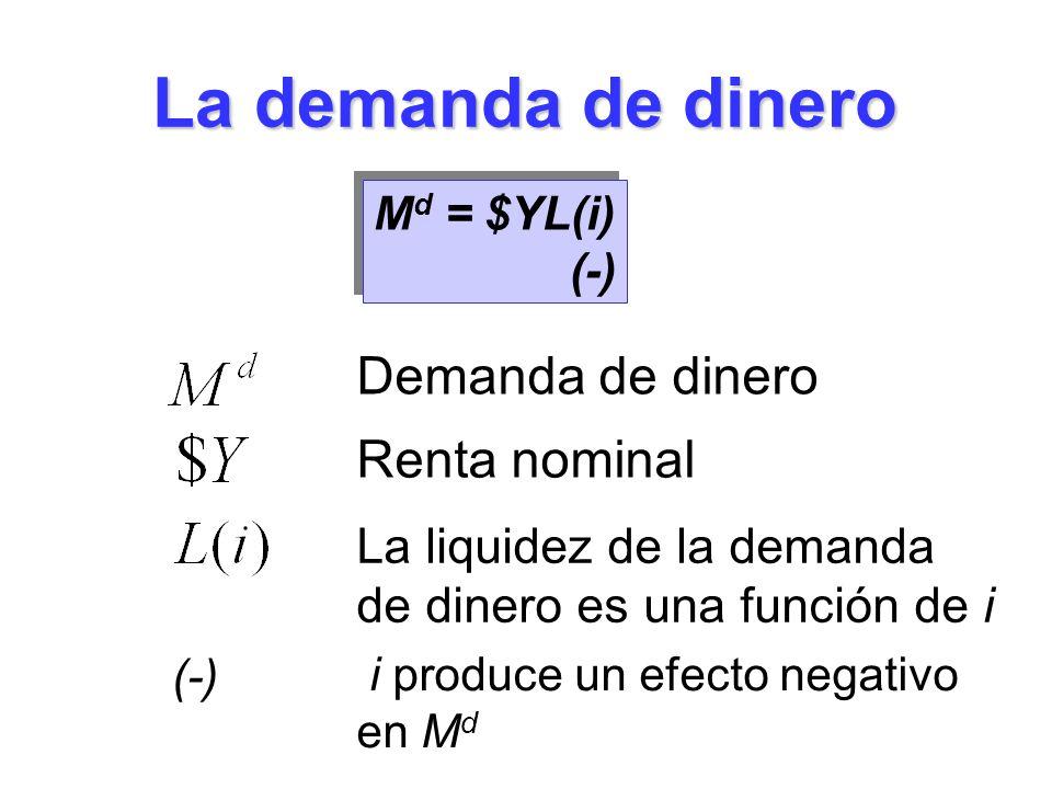 La demanda de dinero Demanda de dinero M d = $YL(i) (-) M d = $YL(i) (-) La liquidez de la demanda de dinero es una función de i Renta nominal (-) i p