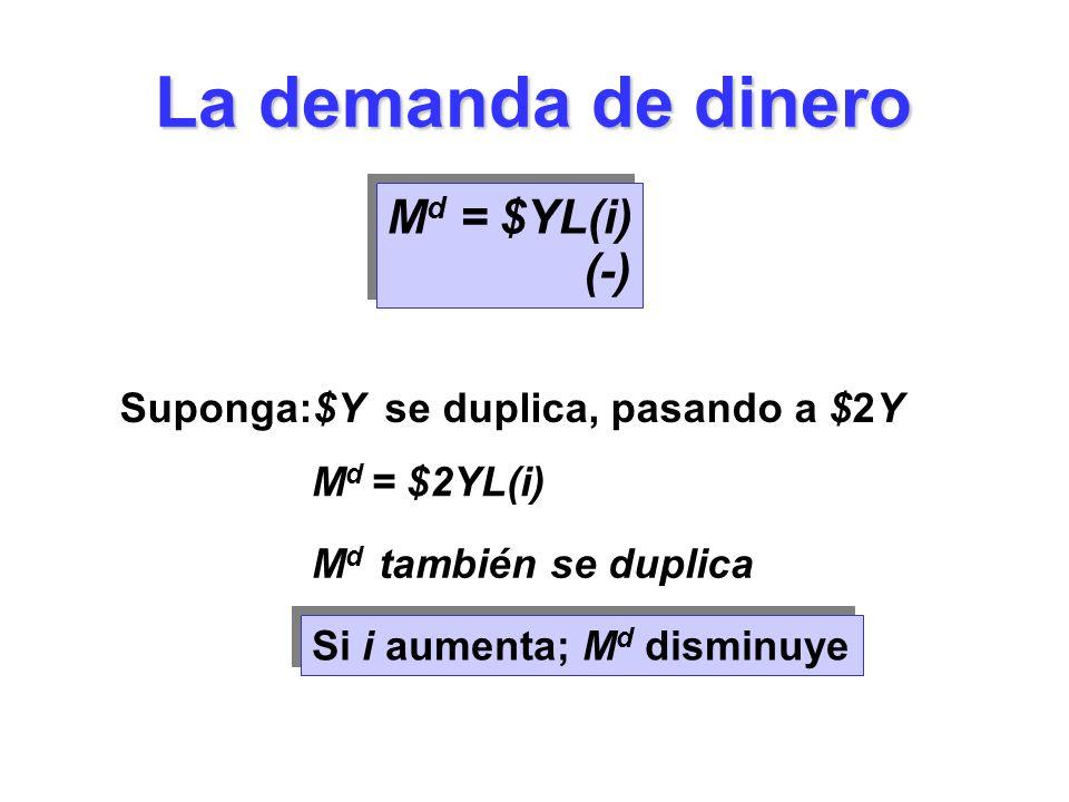 La demanda de dinero Suponga:$Y se duplica, pasando a $2Y M d = $YL(i) M d = $2YL(i) M d también se duplica Si i aumenta; M d disminuye (-)