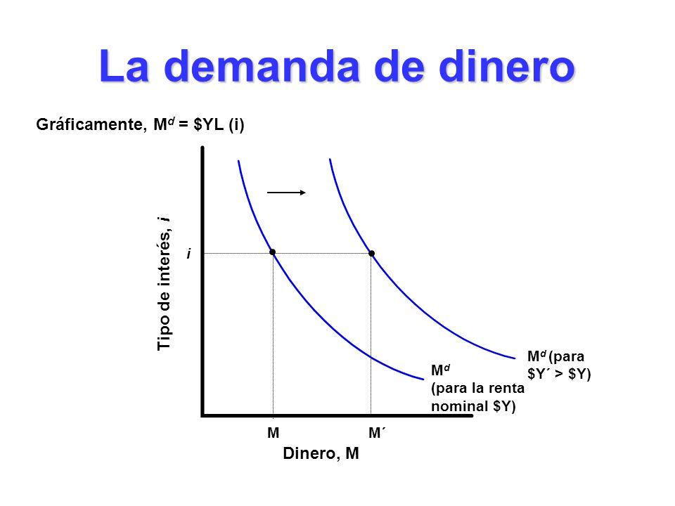 M d (para $Y´ > $Y) M d (para la renta nominal $Y) La demanda de dinero Dinero, M Tipo de interés, i M i M´ Gráficamente, M d = $YL (i)