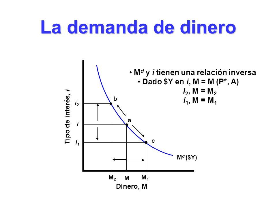 M d ($Y) La demanda de dinero Dinero, M Tipo de interés, i M i a c M1M1 i1i1 b i2i2 M d y i tienen una relación inversa Dado $Y en i, M = M (P*, A) i