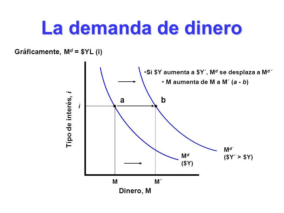 La demanda de dinero Dinero, M Tipo de interés, i M d ($Y) M M´ i Gráficamente, M d = $YL (i) M d´ ($Y´ > $Y) ab Si $Y aumenta a $Y´, M d se desplaza