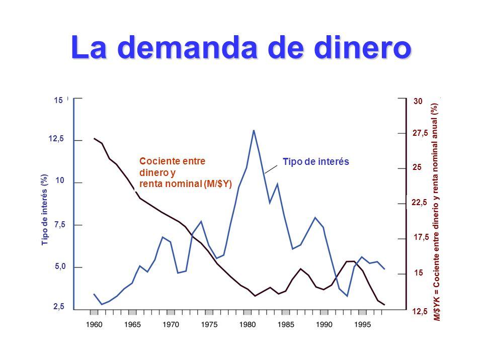 La demanda de dinero Cociente entre dinero y renta nominal (M/$Y) Tipo de interés Tipo de interés (%) 2,5 12,5 10 7,5 5,0 15 30 12,5 25 22,5 17,5 15 2