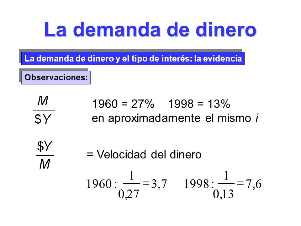La demanda de dinero La demanda de dinero y el tipo de interés: la evidencia Observaciones: 1960 = 27% 1998 = 13% en aproximadamente el mismo i = Velo