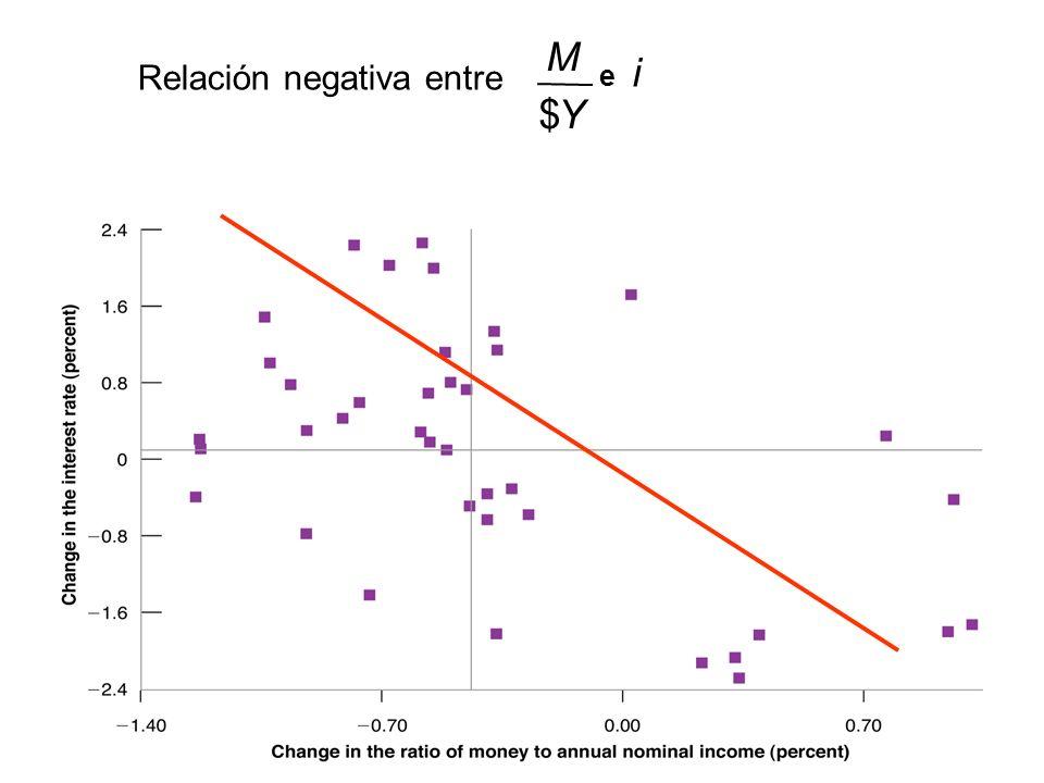 Relación negativa entre i Y M e $