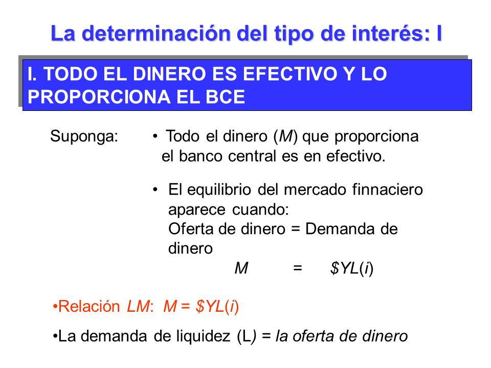 Suponga: Todo el dinero (M) que proporciona el banco central es en efectivo. El equilibrio del mercado finnaciero aparece cuando: Oferta de dinero = D