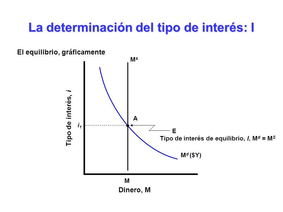 M d ($Y) La determinación del tipo de interés: I Dinero, M Tipo de interés, i M MsMs i1i1 E Tipo de interés de equilibrio, I, M d = M S A El equilibri