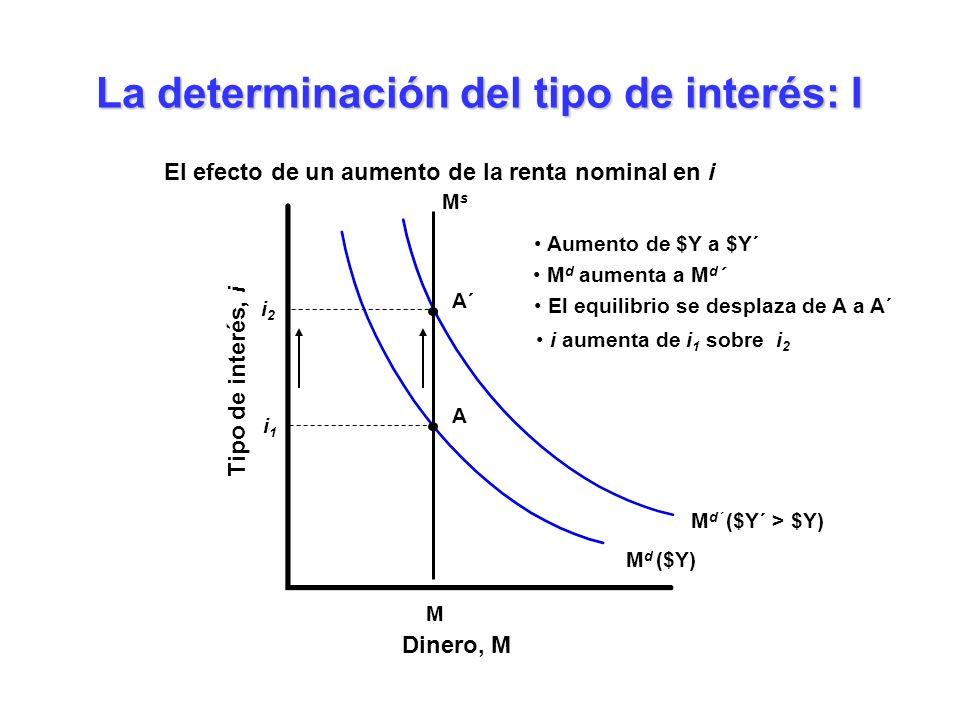 M d ($Y) M d´ ($Y´ > $Y) Aumento de $Y a $Y´ M d aumenta a M d ´ M MsMs La determinación del tipo de interés: I Dinero, M Tipo de interés, i i1i1 A El