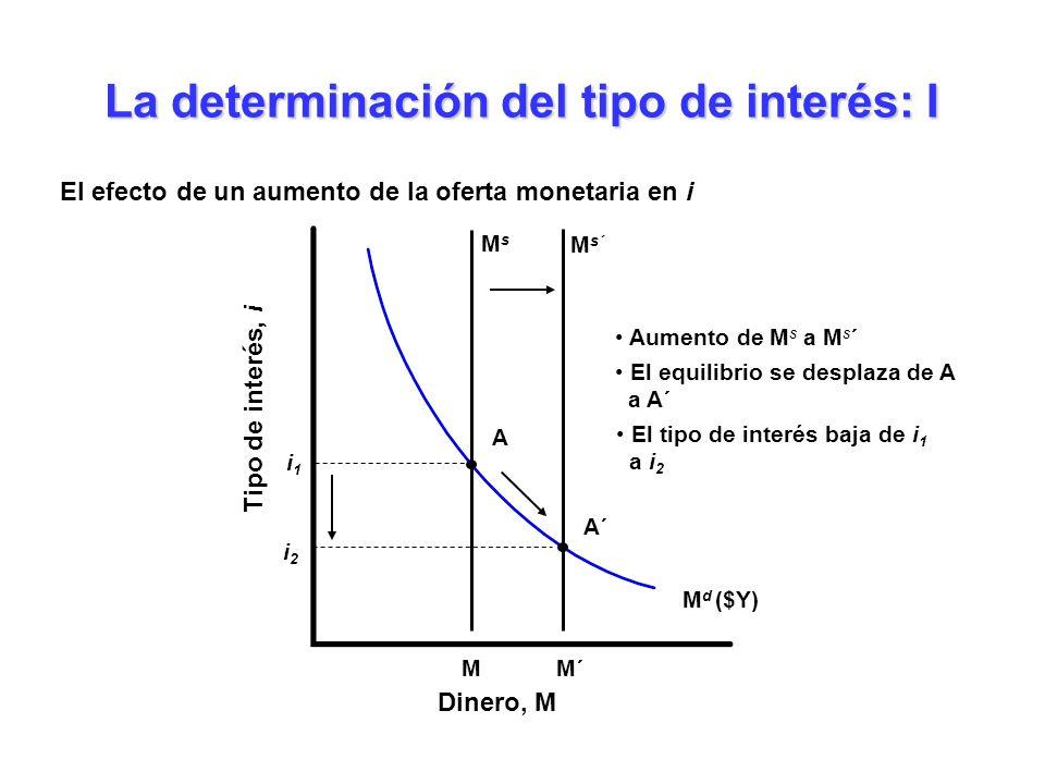 M d ($Y) La determinación del tipo de interés: I El efecto de un aumento de la oferta monetaria en i Dinero, M Tipo de interés, i MsMs M i1i1 A M s´ A