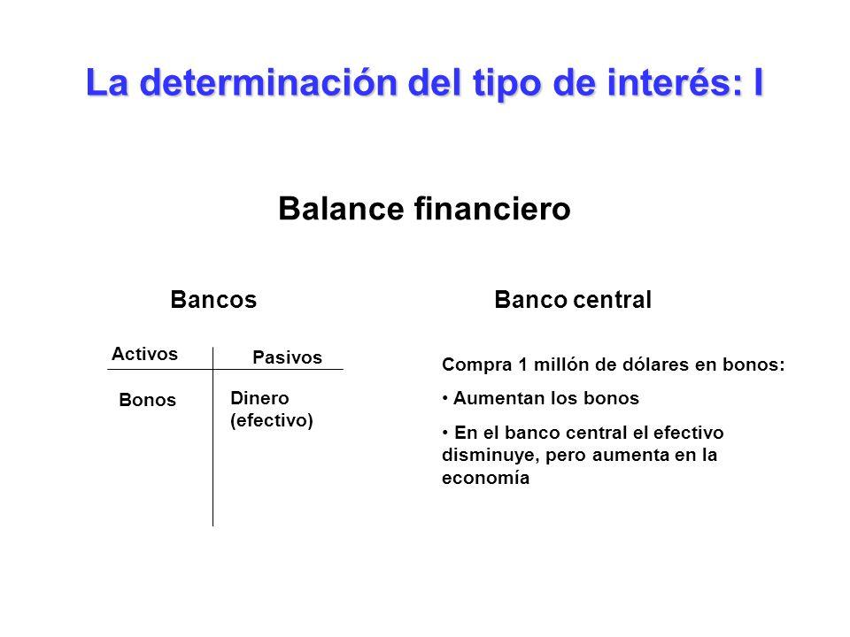 Balance financiero Banco central Compra 1 millón de dólares en bonos: Aumentan los bonos En el banco central el efectivo disminuye, pero aumenta en la