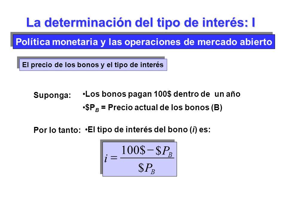 Política monetaria y las operaciones de mercado abierto El precio de los bonos y el tipo de interés Suponga: Los bonos pagan 100$ dentro de un año $P