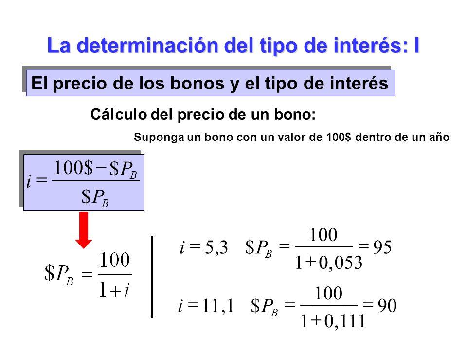 El precio de los bonos y el tipo de interés Cálculo del precio de un bono: Suponga un bono con un valor de 100$ dentro de un año 95 0530,1 100 $3,5 B