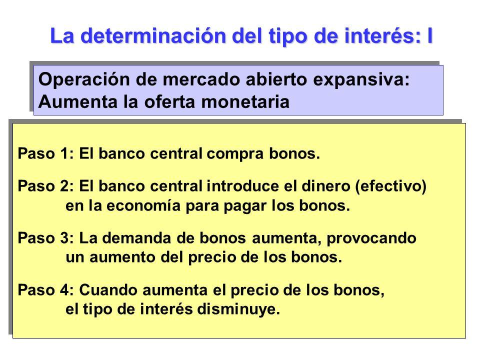Paso 1: El banco central compra bonos. Paso 2: El banco central introduce el dinero (efectivo) en la economía para pagar los bonos. Paso 3: La demanda