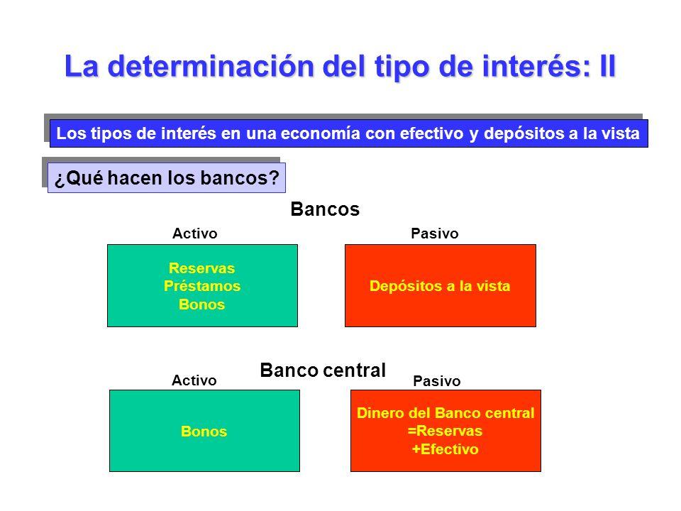 La determinación del tipo de interés: II Los tipos de interés en una economía con efectivo y depósitos a la vista ¿Qué hacen los bancos? Bancos Reserv