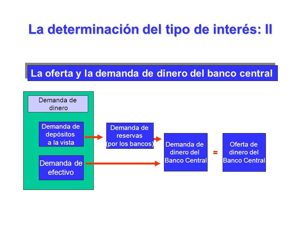La oferta y la demanda de dinero del banco central La determinación del tipo de interés: II Demanda de dinero Demanda de depósitos a la vista Demanda