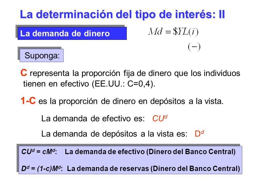 La demanda de dinero La determinación del tipo de interés: II Suponga: C representa la proporción fija de dinero que los individuos tienen en efectivo