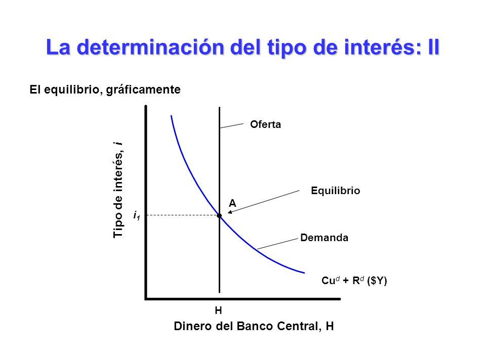 La determinación del tipo de interés: II El equilibrio, gráficamente Dinero del Banco Central, H Tipo de interés, i Cu d + R d ($Y) H i1i1 Equilibrio