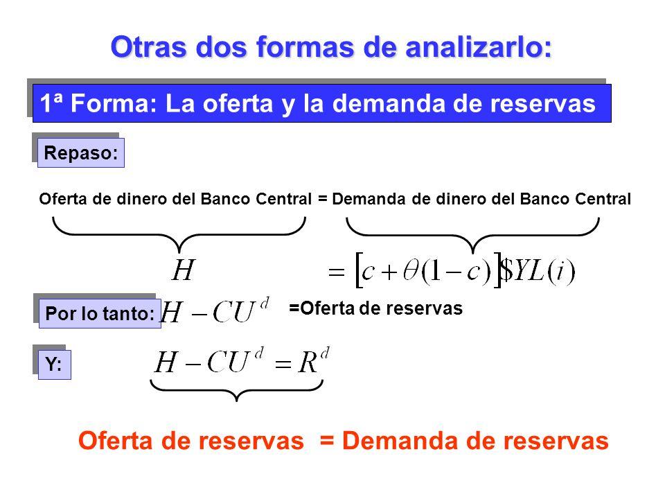 1ª Forma: La oferta y la demanda de reservas Otras dos formas de analizarlo: Oferta de dinero del Banco Central = Demanda de dinero del Banco Central