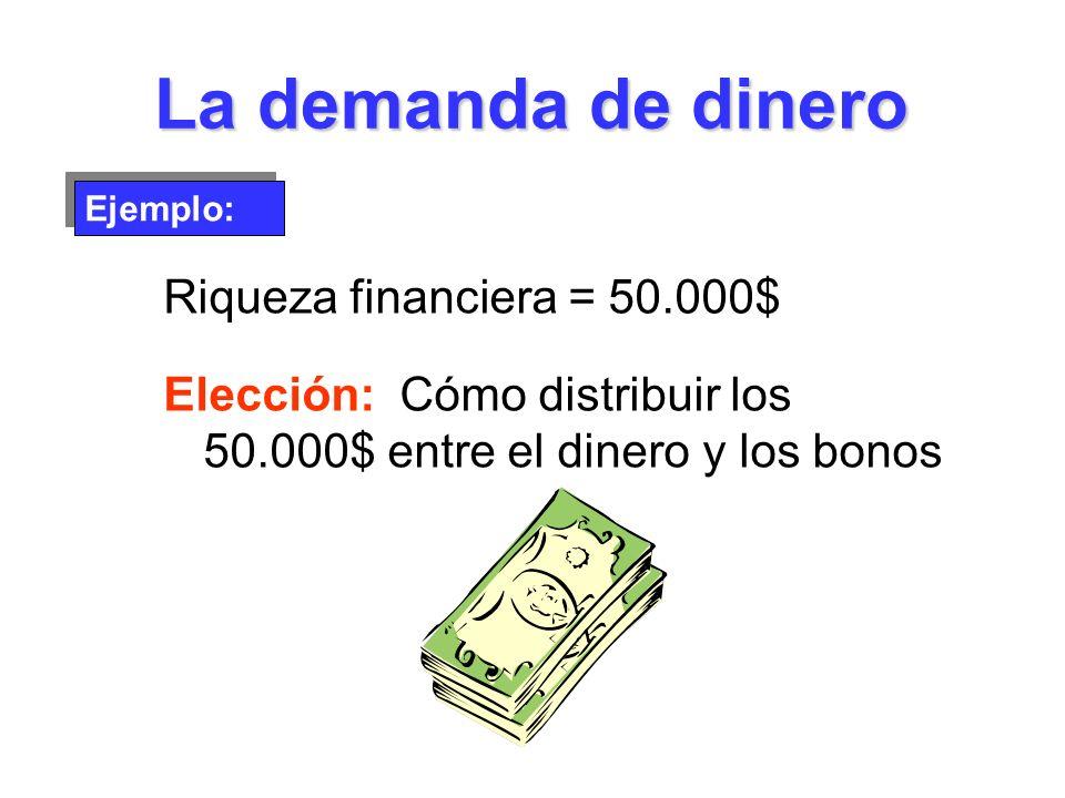 La demanda de dinero Riqueza financiera = 50.000$ Elección: Cómo distribuir los 50.000$ entre el dinero y los bonos Ejemplo: