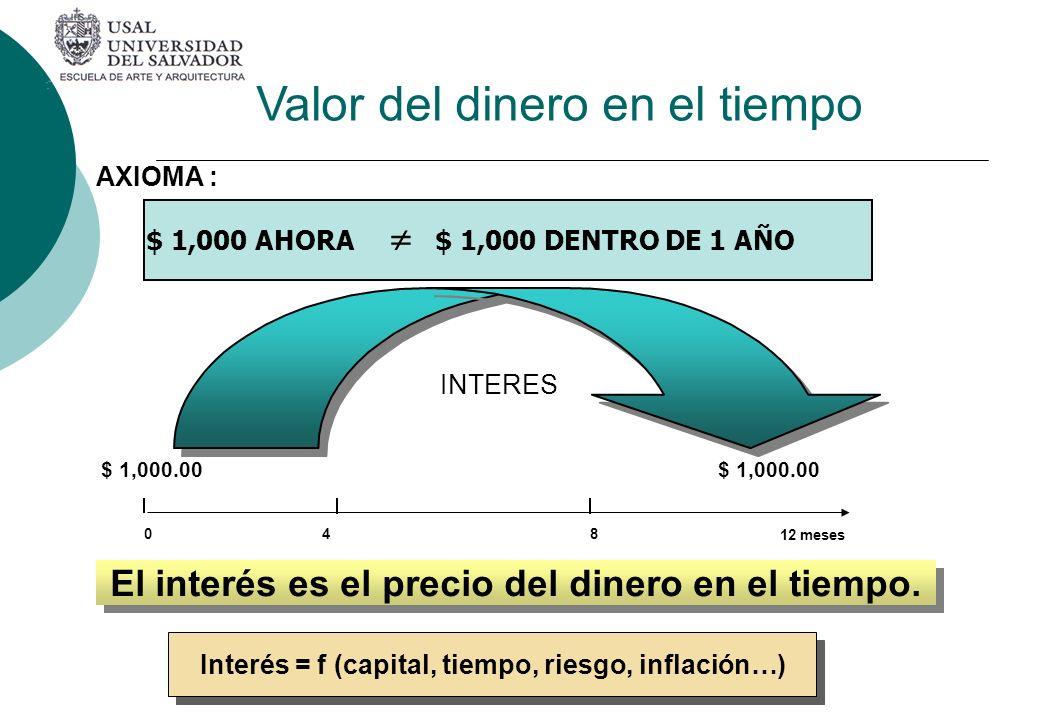 AXIOMA : $ 1,000.00 $ 1,000.00 El interés es el precio del dinero en el tiempo. Interés = f (capital, tiempo, riesgo, inflación…) 48 12 meses 0 INTERE