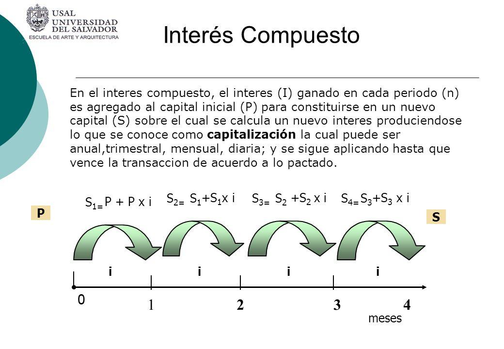 En el interes compuesto, el interes (I) ganado en cada periodo (n) es agregado al capital inicial (P) para constituirse en un nuevo capital (S) sobre