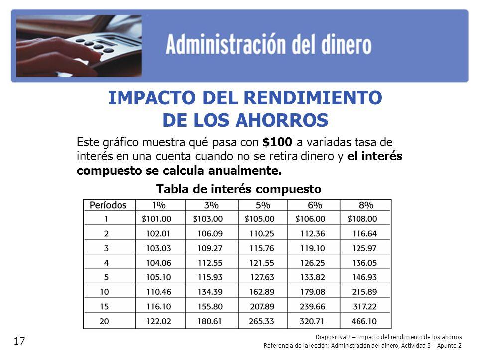 Diapositiva 2 – Impacto del rendimiento de los ahorros Referencia de la lección: Administración del dinero, Actividad 3 – Apunte 2 IMPACTO DEL RENDIMI