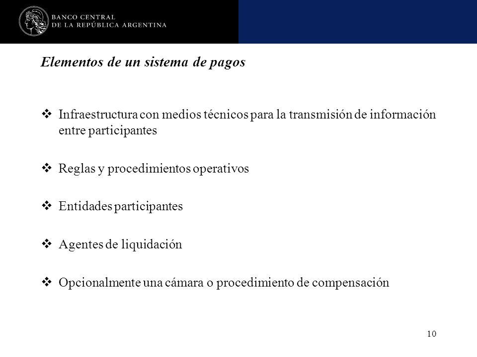 Nombre de la presentación en cuerpo 17 10 Elementos de un sistema de pagos Infraestructura con medios técnicos para la transmisión de información entr