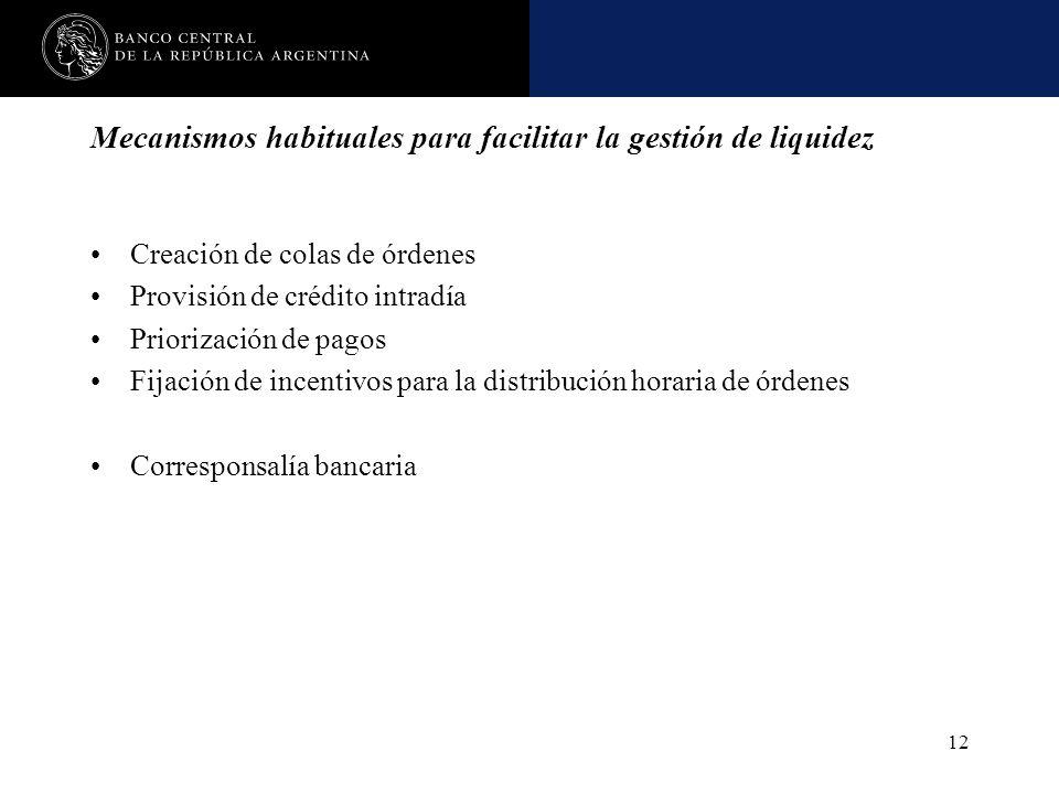 Nombre de la presentación en cuerpo 17 12 Mecanismos habituales para facilitar la gestión de liquidez Creación de colas de órdenes Provisión de crédit